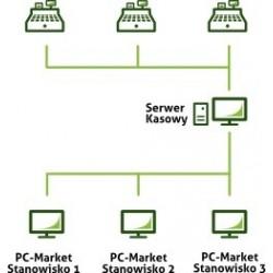 PC-Market 7 moduł obsługi kas On-Line